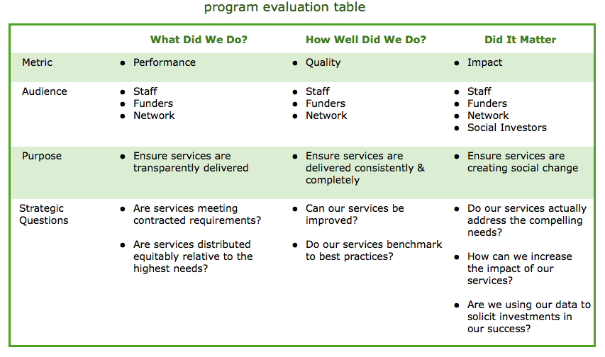 the role of strategic evaluation in nonprofits • facilitation & process