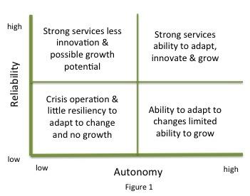Nonprofit Autonomy Reliability