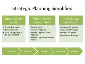 Free Nonprofit Business Plan Template