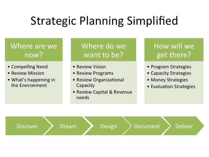 Five anchors of a nonprofit strategic plan facilitation for Developing a strategic plan template