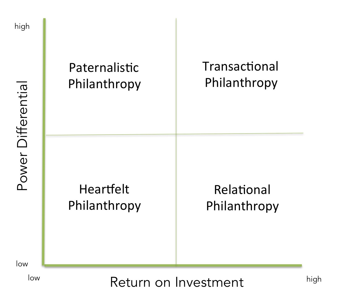 a relational approach to philanthropy • facilitation & process